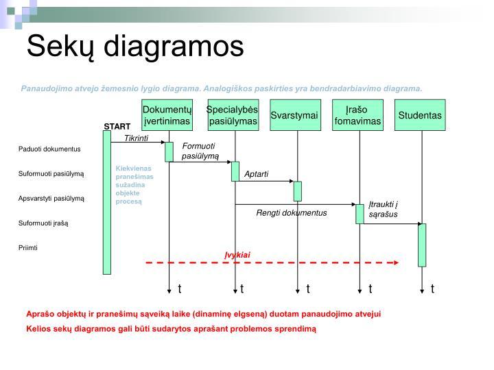 Sekų diagramos