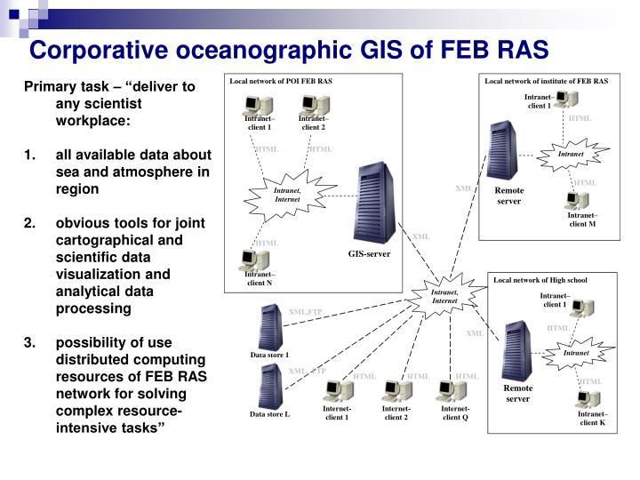 Corporative oceanographic