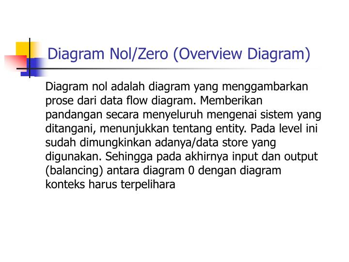 Diagram Nol/Zero (Overview Diagram)