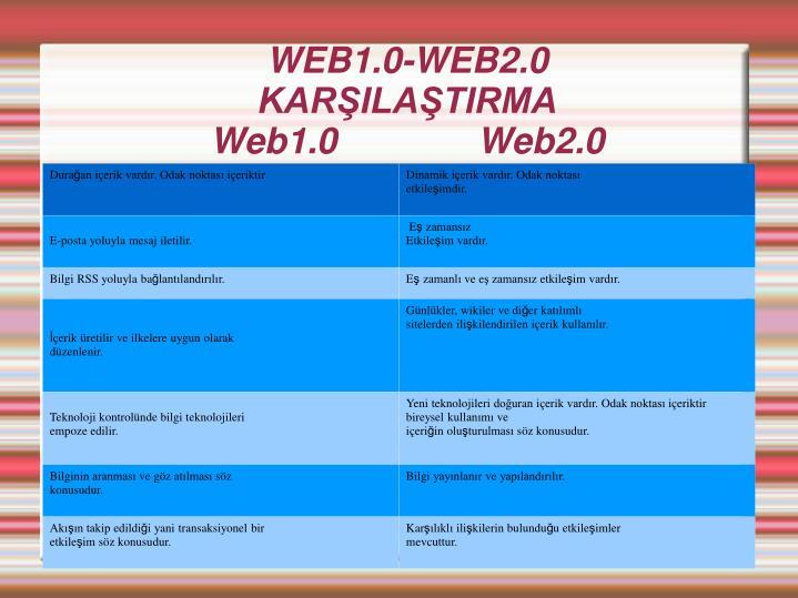 WEB1.0-WEB2.0