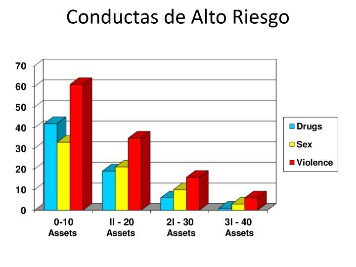 Conductas de Alto Riesgo