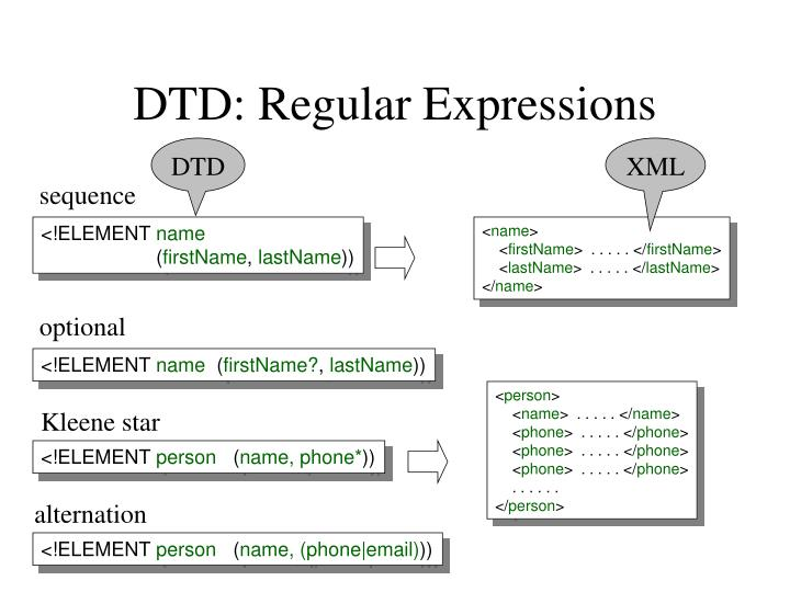 DTD: Regular Expressions