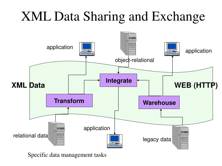 XML Data Sharing and Exchange