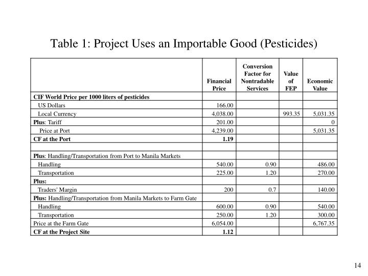Table 1: Project Uses an Importable Good (Pesticides)