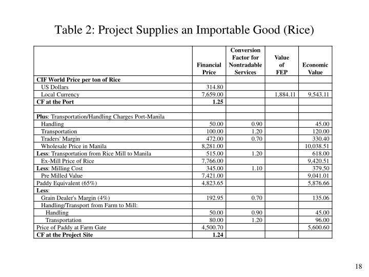 Table 2: Project Supplies an Importable Good (Rice)