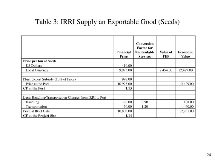 Table 3: IRRI Supply an Exportable Good (Seeds)