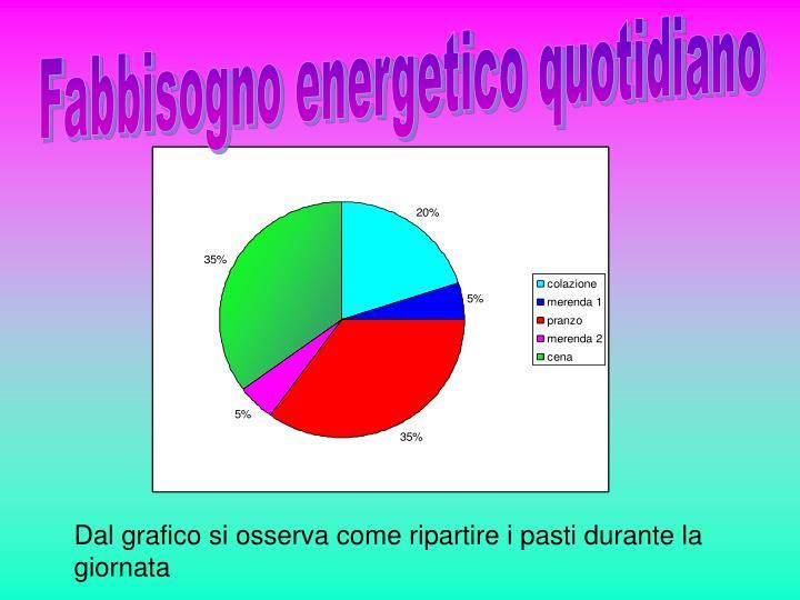 Fabbisogno energetico quotidiano