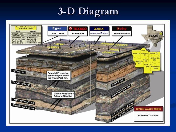 3-D Diagram