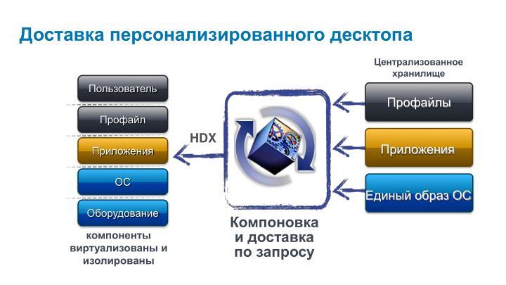 Доставка персонализированного десктопа