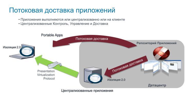 Потоковая доставка приложений