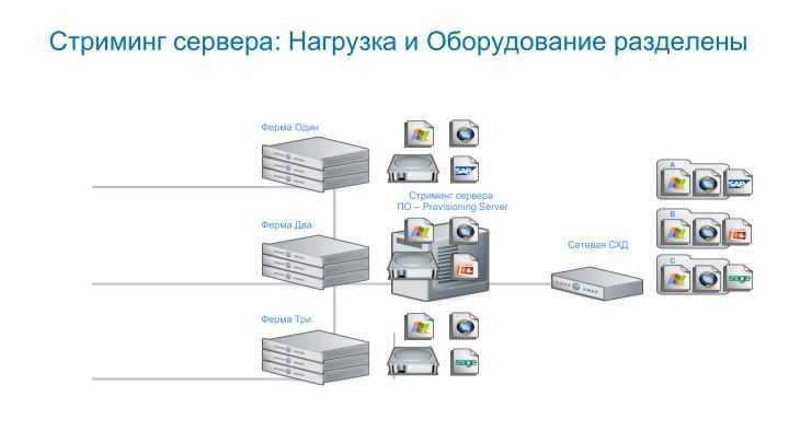 Стриминг сервера