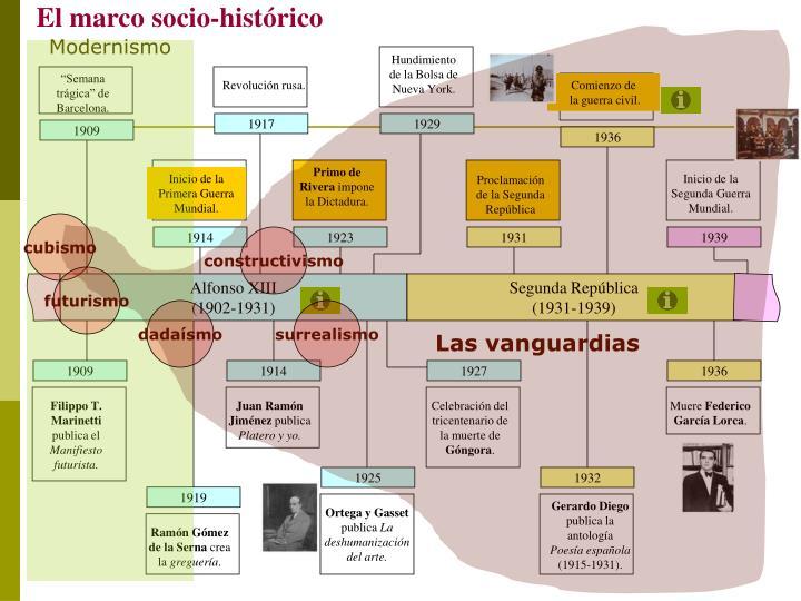 El marco socio-histórico