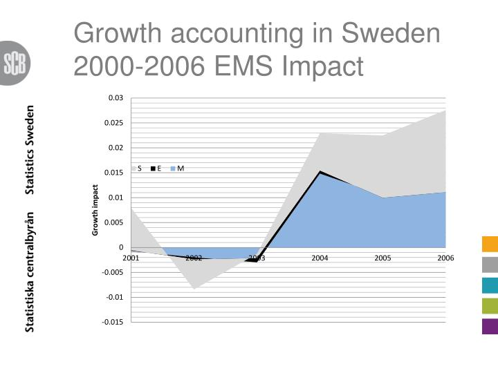 Growth accounting in Sweden 2000-2006 EMS Impact