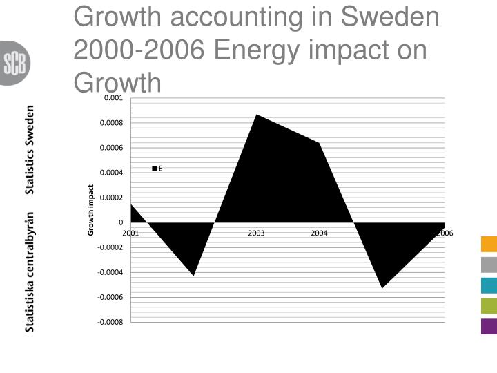 Growth accounting in Sweden 2000-2006 Energy impact on Growth
