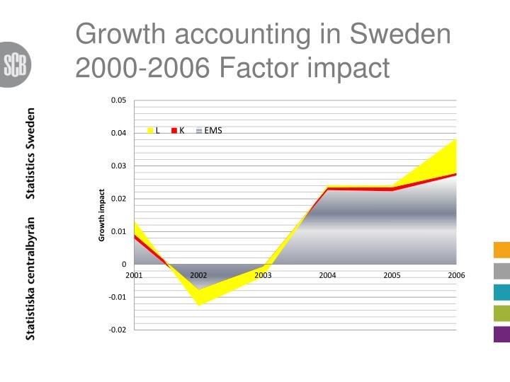 Growth accounting in Sweden 2000-2006 Factor impact