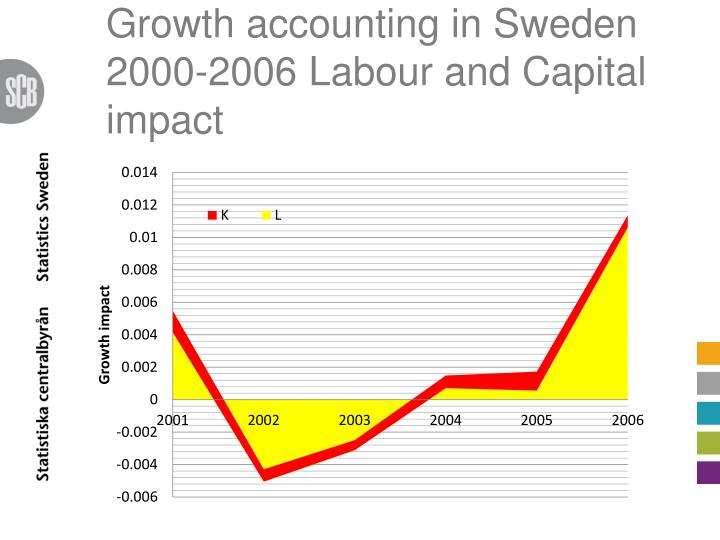 Growth accounting in Sweden 2000-2006 Labour and Capital impact