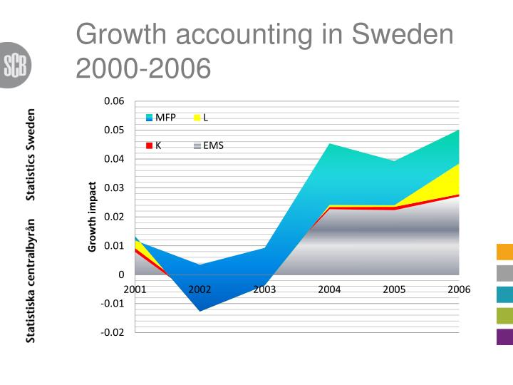 Growth accounting in Sweden 2000-2006