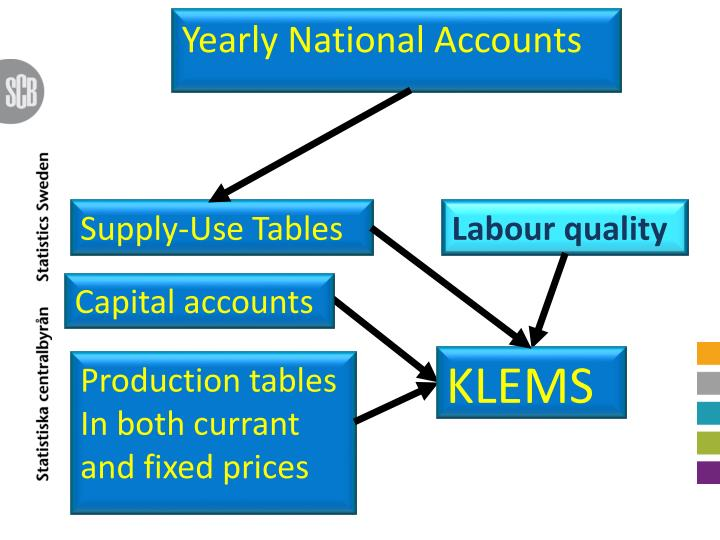 Yearly National Accounts