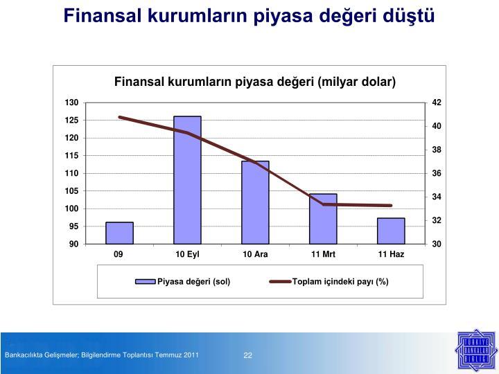 Finansal kurumların piyasa değeri düştü