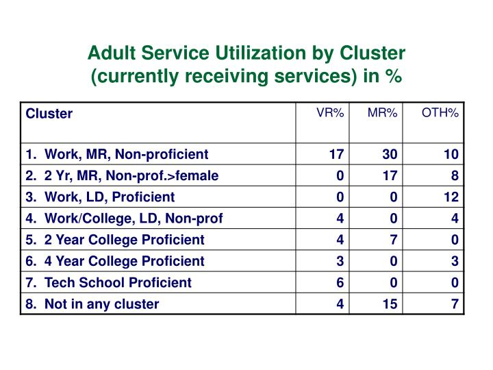Adult Service Utilization by Cluster (currently receiving services) in %