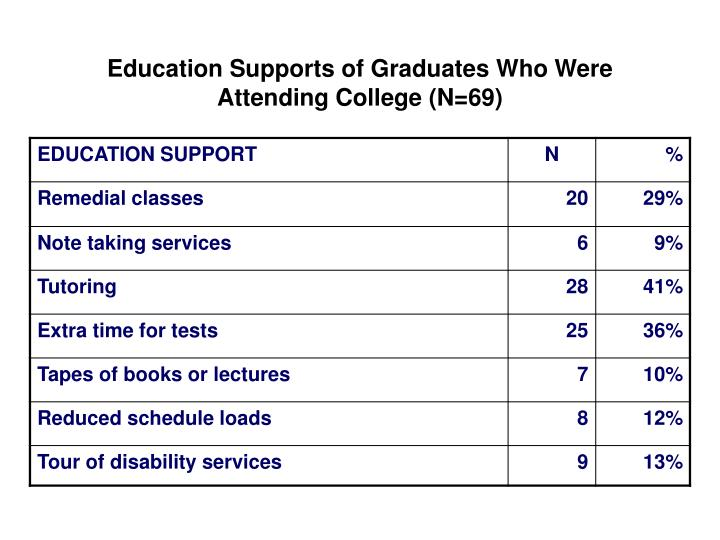 Education Supports of Graduates Who Were Attending College (N=69)
