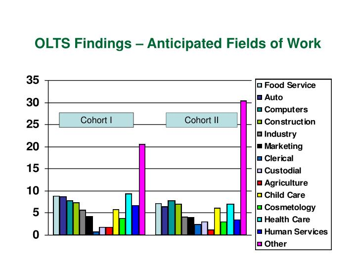 OLTS Findings – Anticipated Fields of Work