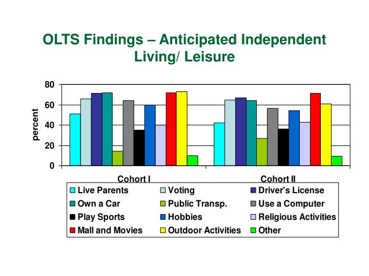 OLTS Findings – Anticipated Independent Living/ Leisure