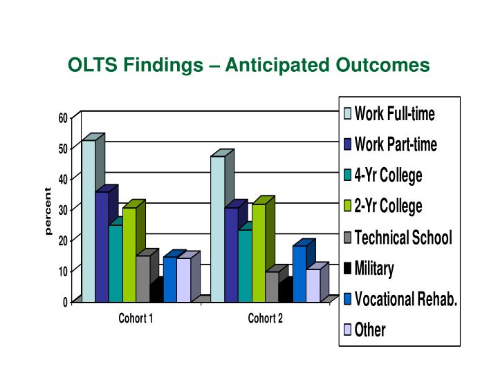 OLTS Findings – Anticipated Outcomes