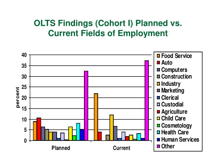 OLTS Findings (Cohort I) Planned vs. Current Fields of Employment