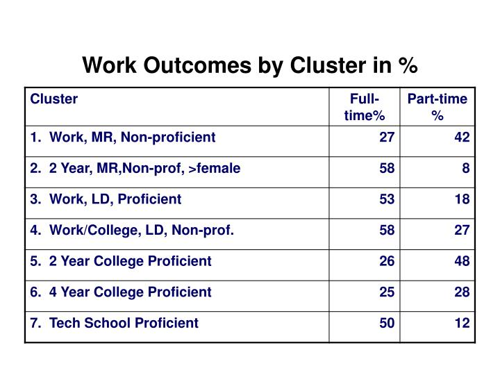 Work Outcomes by Cluster in %