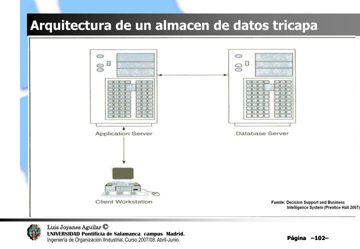 Arquitectura de un almacen de datos tricapa