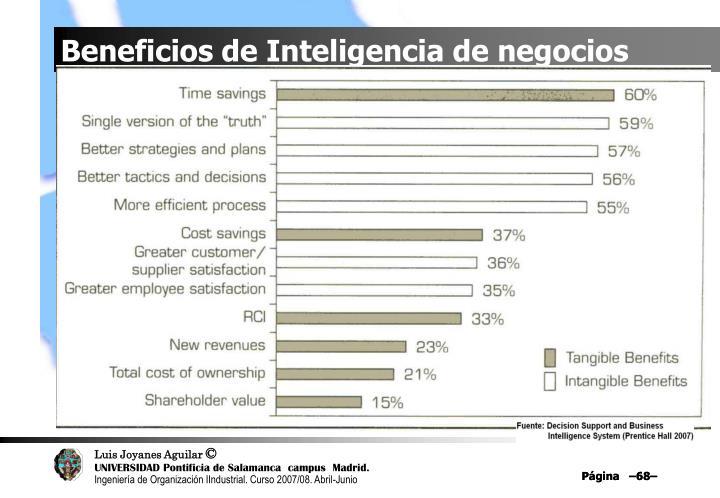 Beneficios de Inteligencia de negocios