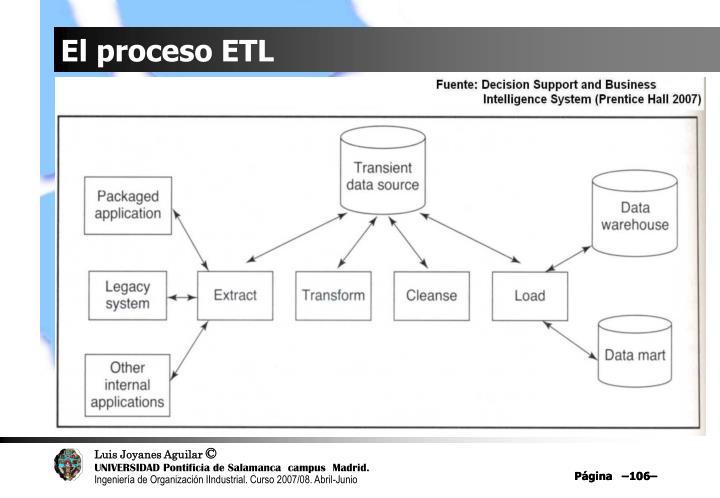 El proceso ETL