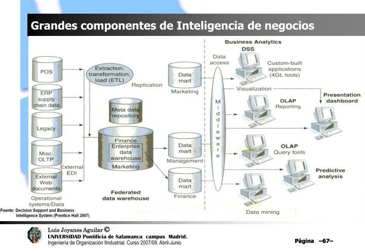 Grandes componentes de Inteligencia de negocios