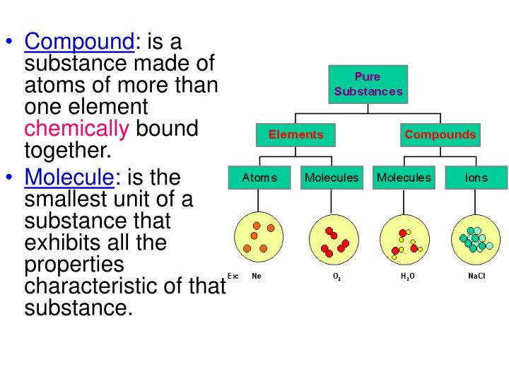 how do you tell if a pure substance is a compound or an element Elements and atoms | atoms, compounds, and ions | chemistry | khan academy  info  an atom itself is consisted of a nucleus that is 'orbited' by electrons   the quantum numbers tell us the address of a particular electron within an  we  call these different substances-- these pure substances that have these specific.