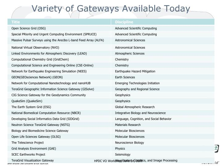 Variety of Gateways Available Today