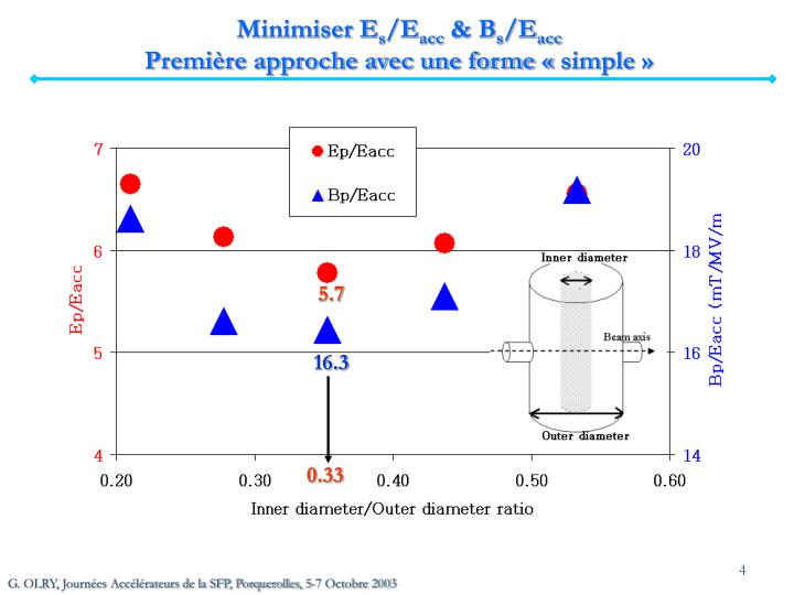 Minimiser E