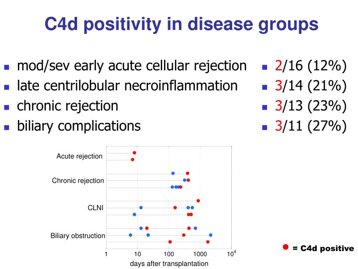 mod/sev early acute cellular rejection