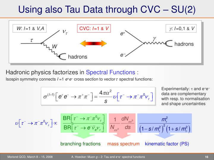 Using also Tau Data through CVC