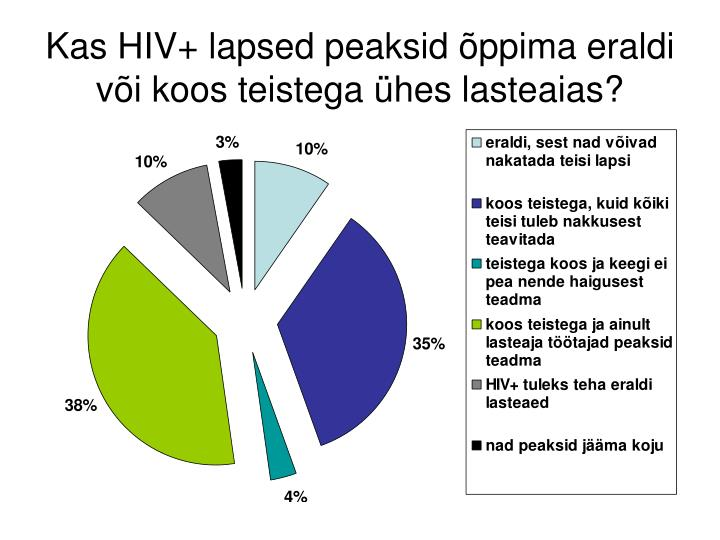 Kas HIV+ lapsed peaksid õppima eraldi või koos teistega ühes lasteaias?