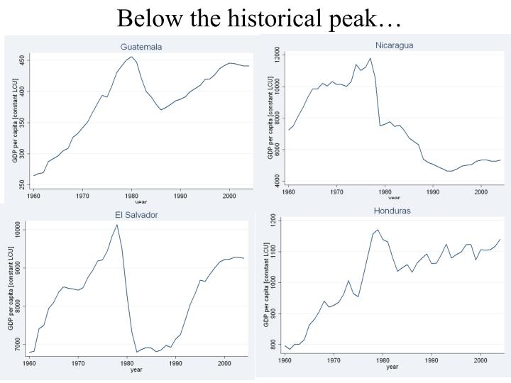 Below the historical peak…