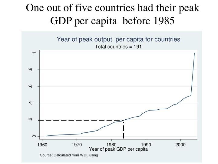 One out of five countries had their peak gdp per capita before 1985
