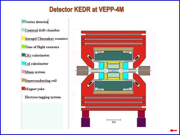 Detector KEDR at VEPP-4M