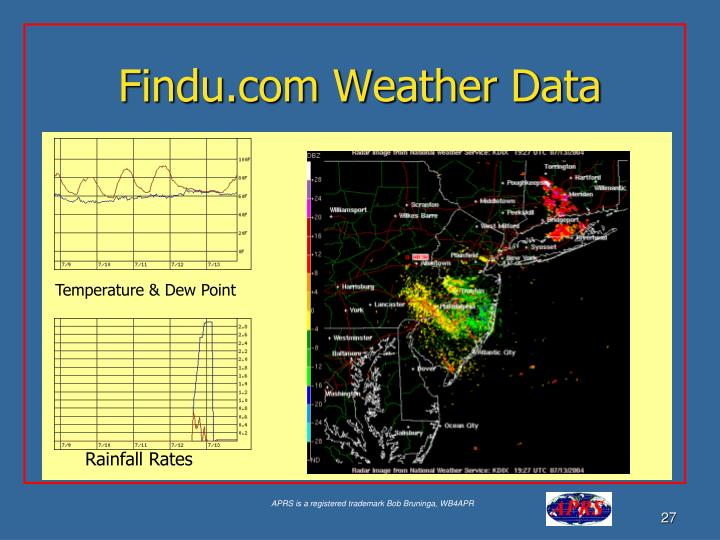 Findu.com Weather Data