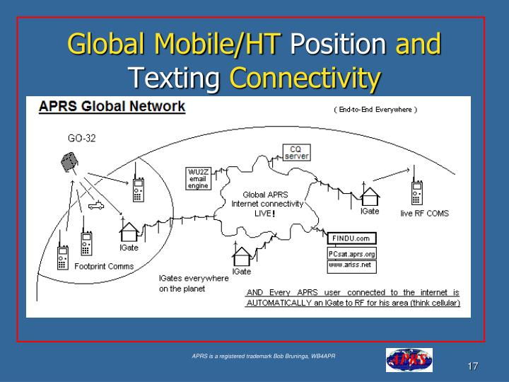 Global Mobile/HT