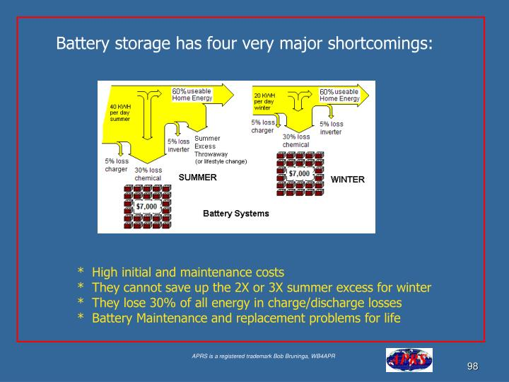 Battery storage has four very major shortcomings: