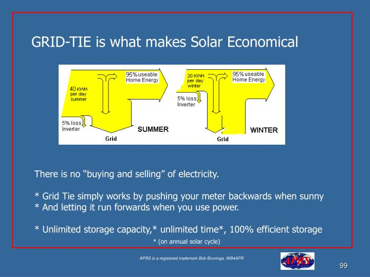 GRID-TIE is what makes Solar Economical