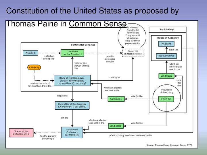 Constitution of the United States as proposed by Thomas Paine in