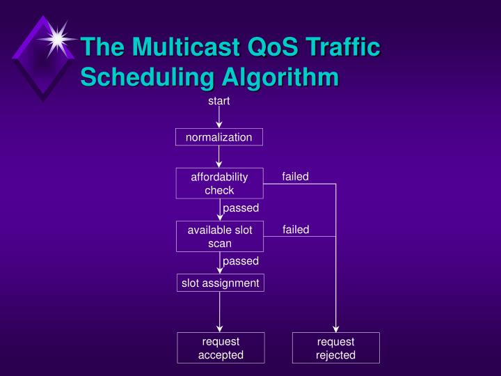The Multicast QoS Traffic Scheduling Algorithm