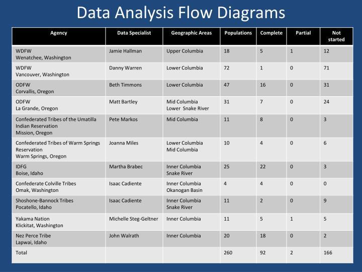 Data Analysis Flow Diagrams